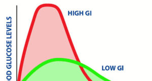Glycemic Index and Glycemic Load